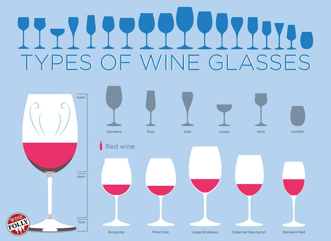 Different Sized Wine Glasses To Buy